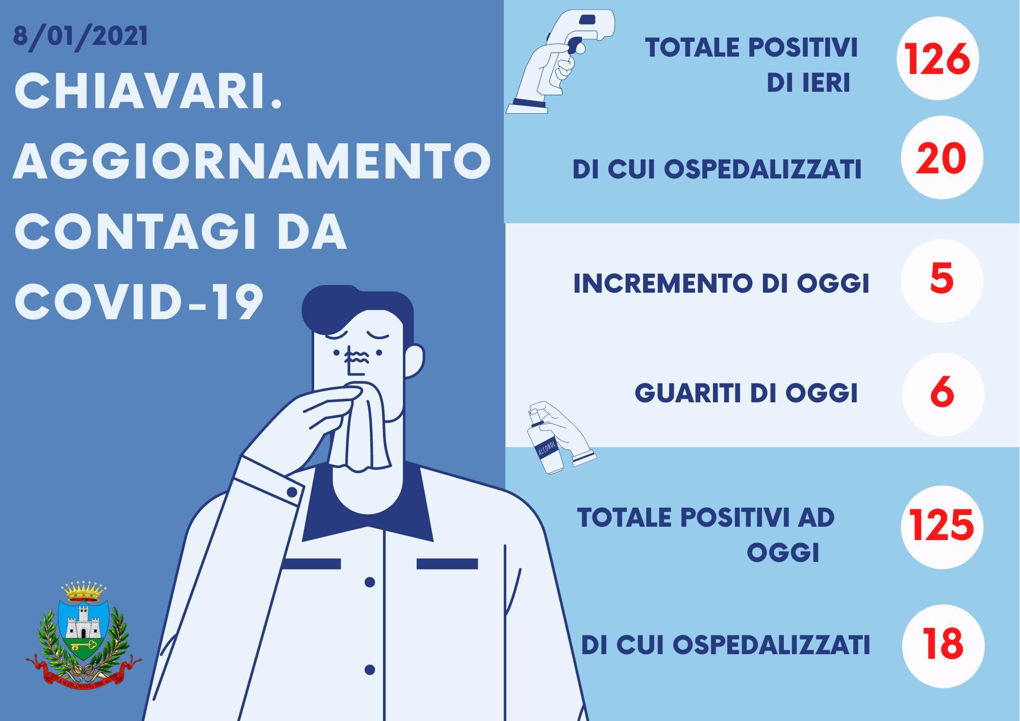 Chiavari: 5 nuovi positivi e 6 guariti; calano gli ospedalizzati