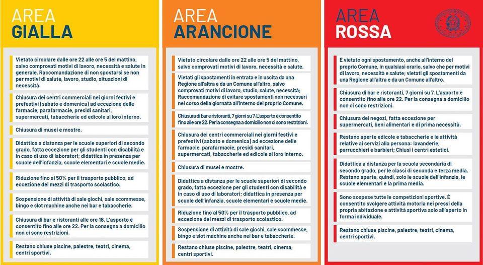 Oggi zona gialla, ma è vietato abbandonare la Liguria