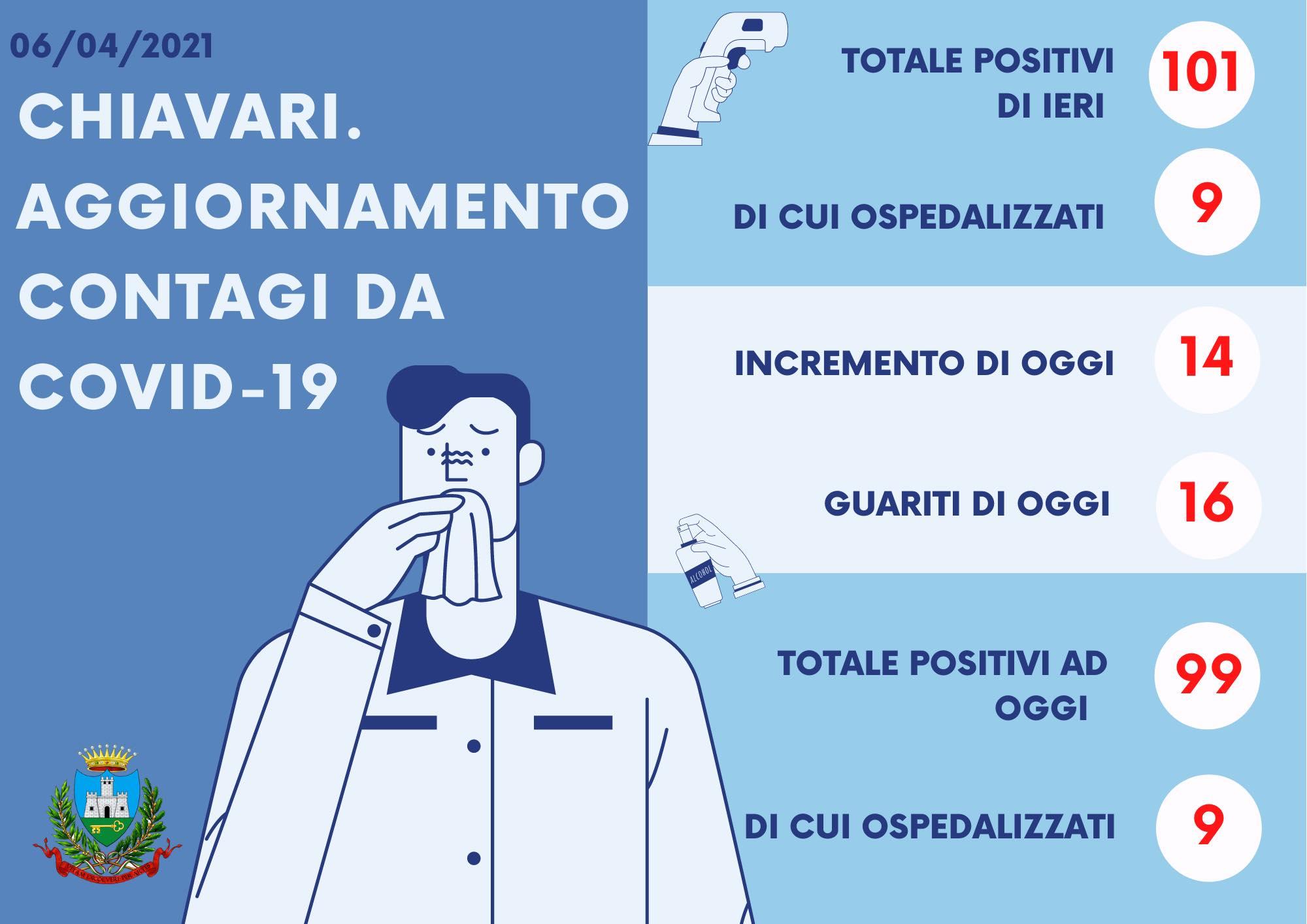 Chiavari: covid, 99 positivi con 9 ospedalizzati