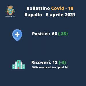 Rapallo: covid, sensibile calo dei residenti positivi
